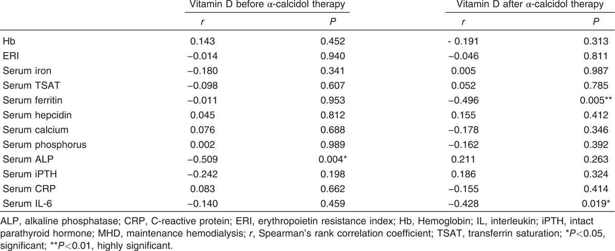 Association of vitamin D deficiency with renal anemia and