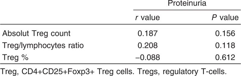 Table 3 Correlations between regulatory T-cells count and proteinuria