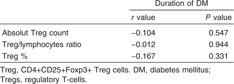 Table 4 Correlations between regulatory T-cells count and duration of diabetes mellitus
